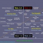 [synthèse] Du web 1.0 au web 4.0: l'évolution du web depuis 1990. | Beyond Web and Marketing 2.0 | Scoop.it