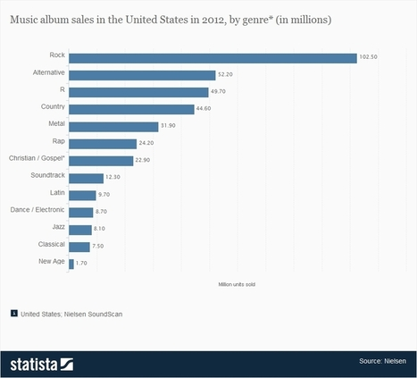 • Music album sales in the United States by genre 2012 | Statistic | Hip-Hop Album Sales Decreasing | Scoop.it