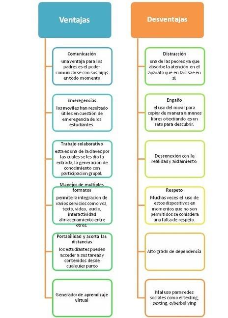 Las TIC y su utilización en la educación : Ventajas y desventaja del uso de celulares en la educación | EDUCACIÓN Y PEDAGOGÍA | Scoop.it