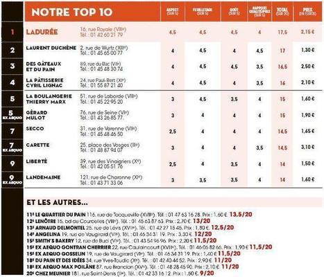 Les meilleurs chaussons aux pommes de Paris | Chocolat et gourmandise | Scoop.it