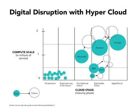 Google Cloud Platform - Has the Hyper Cloud arrived? | Cloud Privé - Private Cloud - Private SaaS IaaS PaaS- Hybrid - Public - Hybride - | Scoop.it