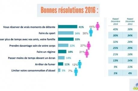 Résolutions 2016 : les Français veulent se maintenir en forme | Santé et bien etre 2.0 | Scoop.it