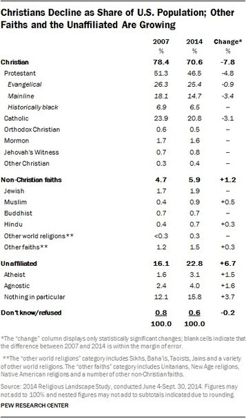 America's Changing Religious Landscape | The Atheism News Magazine | Scoop.it
