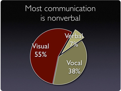 """The Statistic Communications """"Experts"""" Keep Getting Wrong 