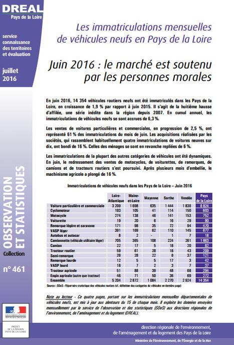 DREAL > Juin 2016 : le marché des immatriculations de véhicules neufs est soutenu par les personnes morales   Observer les Pays de la Loire   Scoop.it
