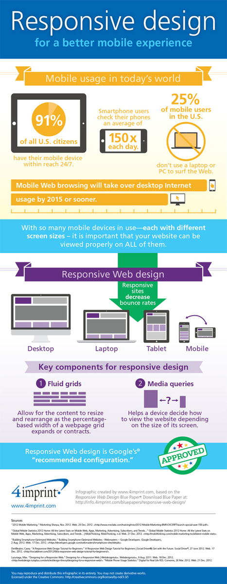 Responsive Website Design: Everything You Need To Know [10 Infographics] | Webdesign | Scoop.it