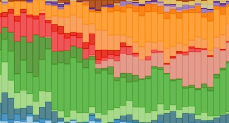 Visualizing a Modern History of Music Using Wikipedia Data | MUSIC:ENTER | Scoop.it
