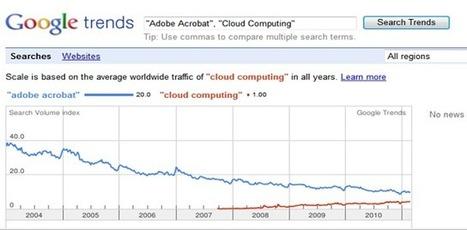 CuriositaTICs: ¿Qué es Cloud Computing? (parte 1 de 3)   Tecnologia Instruccional   Scoop.it