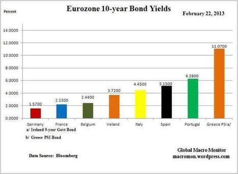 Weekly Eurozone Overview & Market Summary | IntermarketAndMore | Opinione Mercati Finanziari | Scoop.it
