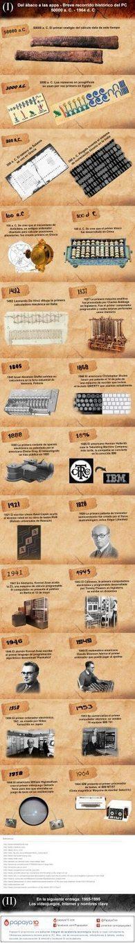 Historia del PC (I): Del ábaco hasta 1964 | tecno4 | Scoop.it