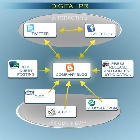 Blogger Outreach Es Más Que Relaciones Públicas en el Social Media | Social Media | Scoop.it