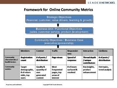 Designing Metrics for Online Customer Communities | Business Wales - Socially Speaking | Scoop.it