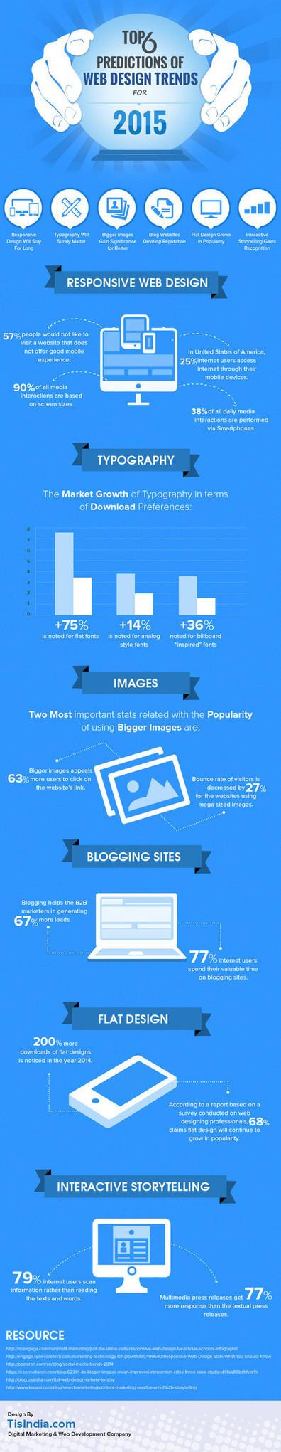 6 prédictions et tendances Web Design pour 2015 ! [Infographie] #Responsive | Ecrire Web | Scoop.it