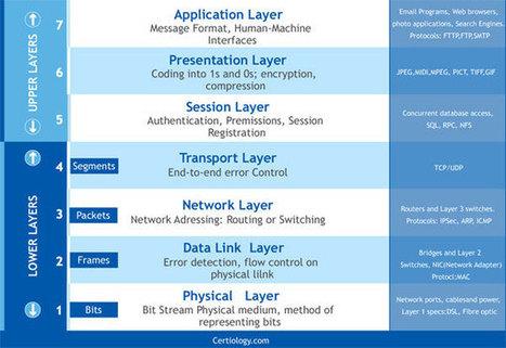 OSI Layer Model | Cyrus Harley | Scoop.it