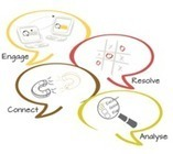 The customer engagement journey with webchat - firstsource | Business Outsourcing | Scoop.it