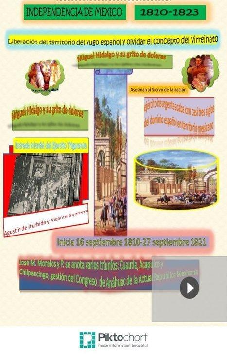 independencia de mexico 1810   portafolio de evidencias modelos basados en las TICS angeles chable   Scoop.it