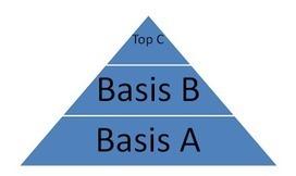 Geletterdheid en schoolsucces: Woordenschatuitbreiding | woordenschat en meer; theorie & achtergrond | Scoop.it