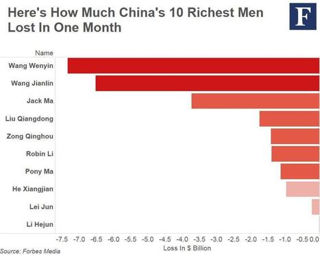 China's Richest Billionaires Lost $195 Billion In One Month Amid Stock Market . | Billonario UHNW | Scoop.it
