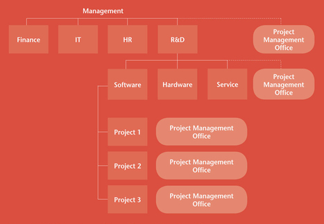 PROJECT MANAGEMENT OFFICE – A CENTRAL SERVICE FOR AGILE IT PROJECT MANAGEMENT | ERNIblog | PMO | Scoop.it