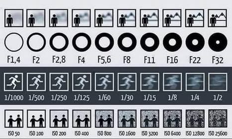 A Picture To Show You Clearly The Effects of Aperture, Shutter Speed and ISO On Images   Storytelling e Educação   Scoop.it