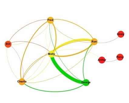 Using social graphs to understand enterprise social network usage (part 1) | Social Network Analysis #sna | Scoop.it