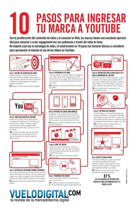 Usa Contenido Enriquecido en tu Sitio Web y Ve más Allá del SEO | Educación y Visión | Scoop.it