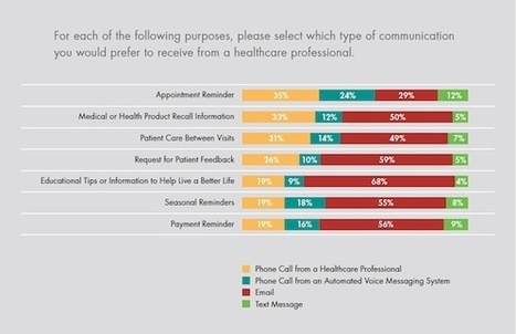 Poll: Patients say they're more honest via digital channels | Digitized Health | Scoop.it