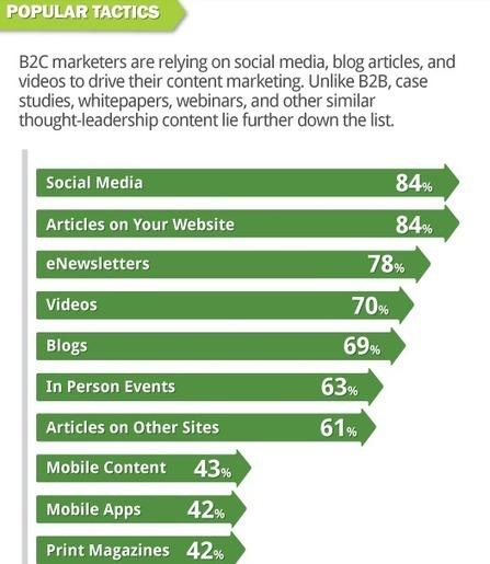 Marketing de contenus, les réseaux sociaux populaires pour 84% des CMO | SocialWebBusiness | Scoop.it