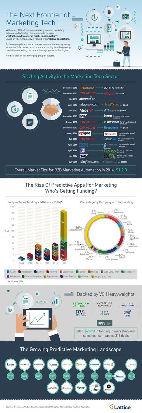 Predictive apps are the next frontier of marketing tech (infographic ... | EVALIR Big data | Scoop.it