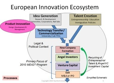 Entrepreneurship and research essential for Europe not to loose the competition | Ecosistema XXI | Scoop.it