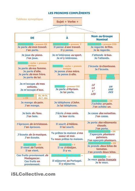 Les pronoms compléments | Remue-méninges FLE | Scoop.it