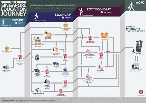Singapore / MOEsg: Choosing a Sec School | Singapore Education [News] | Scoop.it