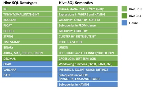 Simple Hive 'Cheat Sheet' for SQL Users | EEDSP | Scoop.it