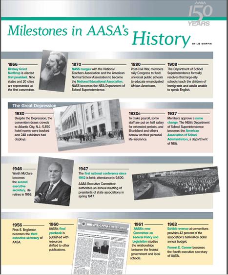 AASA | American Association of School Administrators | Classe inversée -- Expérimentation -- Recherches | Scoop.it