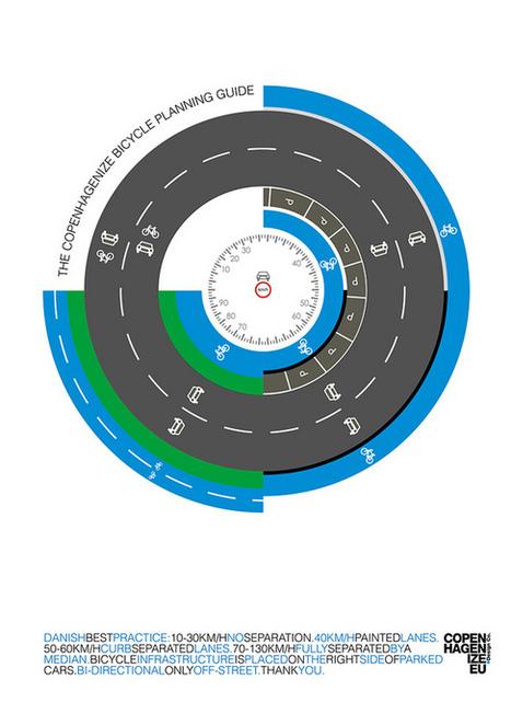 Copenhagenize.com - Bicycle Culture by Design: The Copenhagenize Bicycle Planning Guide | Highway Design | Scoop.it