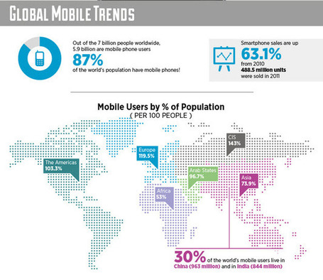 Awesome Facts and Figures on the Rise of the Social Mobile Web - INFOGRAPHIC | Jeffbullas's Blog | Social media influence tips | Scoop.it