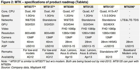 Mediatek Smartphone and Tablet SoC Product Line (Mess) Explained | Embedded Systems News | Scoop.it