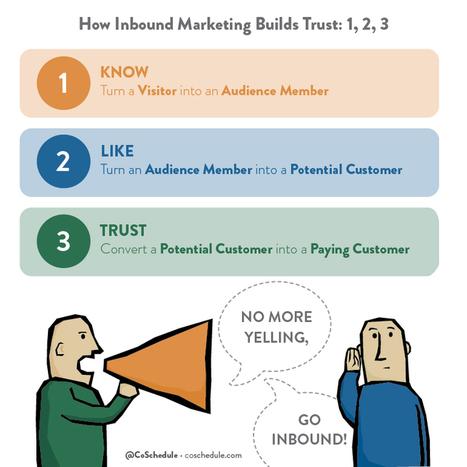 How To Create An Inbound Marketing Strategy | BizDev | Scoop.it