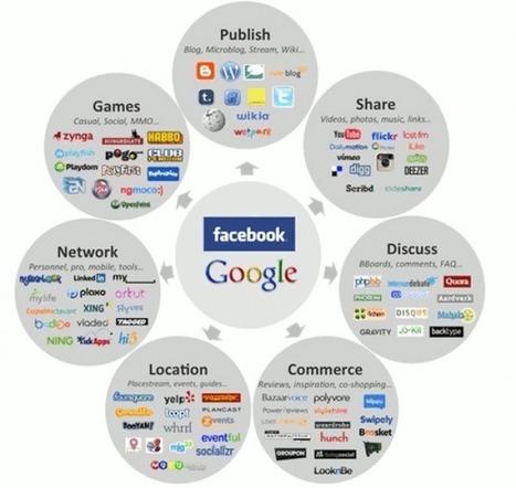 Social media: 10 redenen waarom het een meerwaarde is voor bedrijven   b2bcontact.nl   Social Media Overzicht   Scoop.it