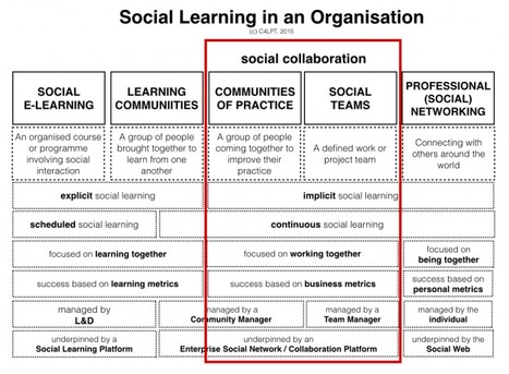 The difference between social learning and social collaboration | Connecting with technology-ICT for university educators. | Scoop.it