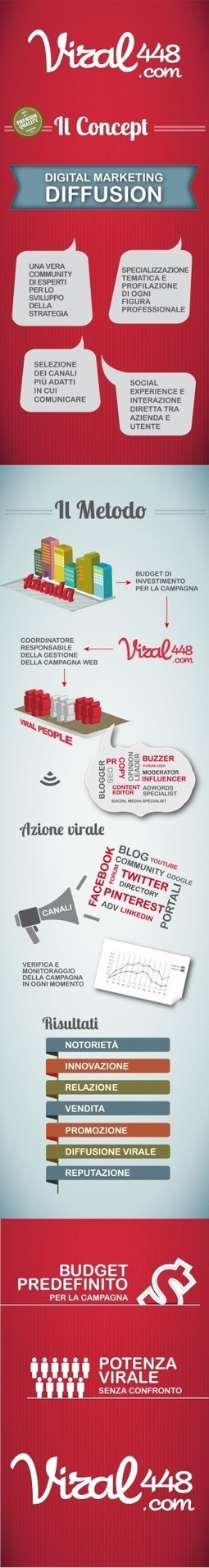 Viral448, la community dei Social Media Addicted e non solo | Social Media (network, technology, blog, community, virtual reality, etc...) | Scoop.it