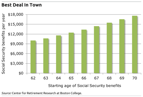 Getting What You Need for Retirement | Squared Away Blog | Social Security and Income Planning | Scoop.it