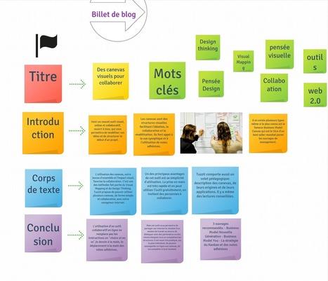 Heuristiquement: TUZZit: des canevas visuels pour collaborer | entrepreneuriat au féminin | Scoop.it