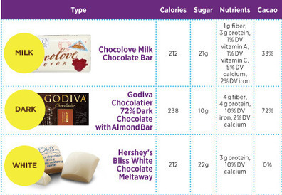 Different Chocolates: The Healthiest Types of Chocolate | Women's Health Magazine | Local Economy in Action | Scoop.it