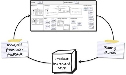 Product Development Doesn't Have To Suck: Agile Development With Product Canvas | Design Revolution | Scoop.it