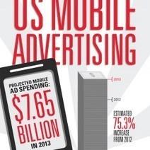 How eMarketer Estimates Spending on US Mobile Advertising | i social media danno i numeri | Scoop.it