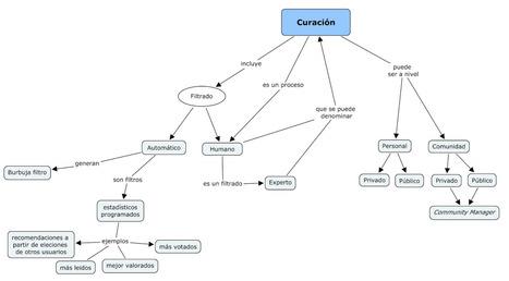 Un mapa conceptual. | Curación de contenidos | Scoop.it