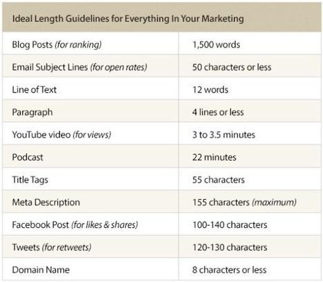 Quanto deve essere lungo un contenuto? | Carlo Mazzocco | Il Web Marketing su misura | Scoop.it
