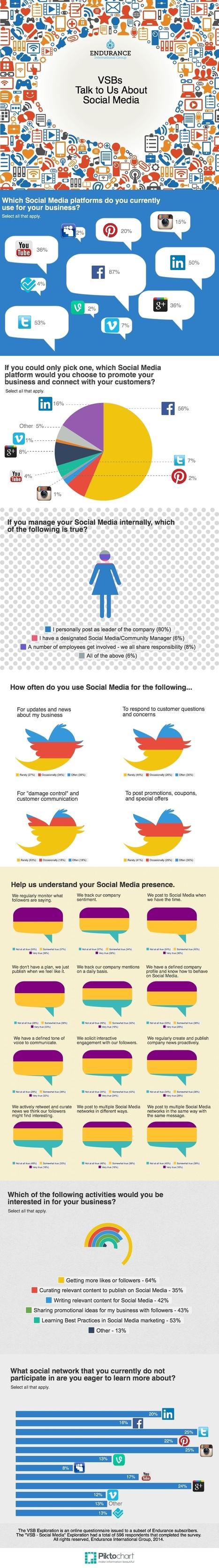90% des Très Petites Entreprises sont sur les réseaux sociaux - #Arobasenet | Réseaux sociaux | Scoop.it