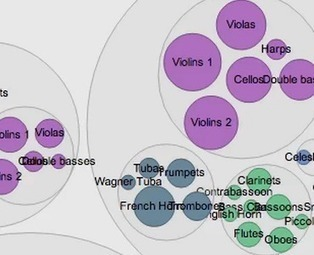 RAW: A Data Visualization Tool Built for Designers | Programming | Scoop.it